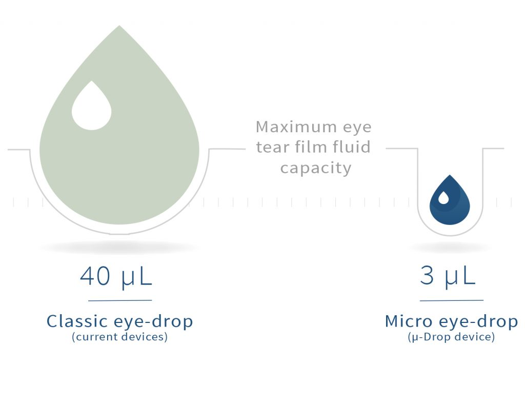 Micro Eye Drop Oogdruppel